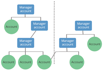 Google Ads Manager accounts